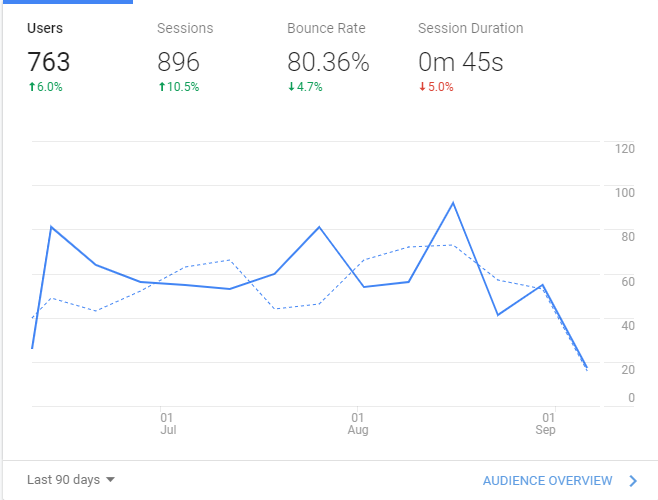 Last 90 Days (Google Analytics)